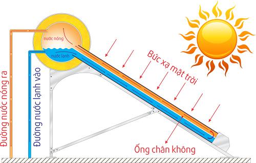 Nên ua bình nước nóng điện hay bình năng lượng mặt trời?